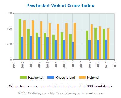 pawtucket-violent-crime-per-capita
